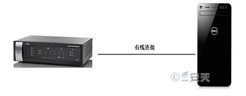 安天针对Cisco RV320、RV325未经授权的远程代码执行漏洞的分析及建议