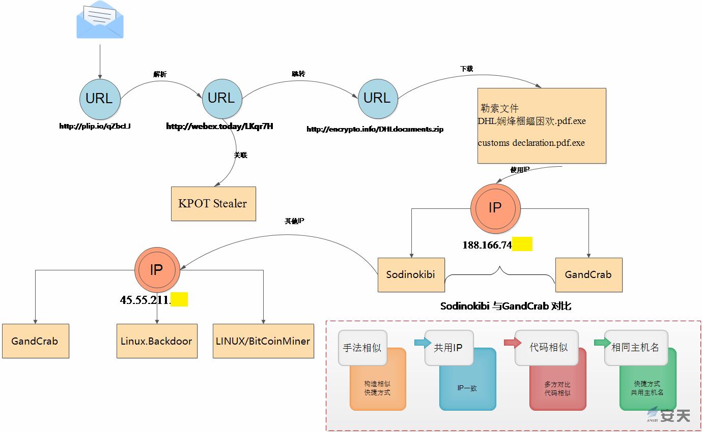 勒索软件Sodinokibi运营组织的关联分析