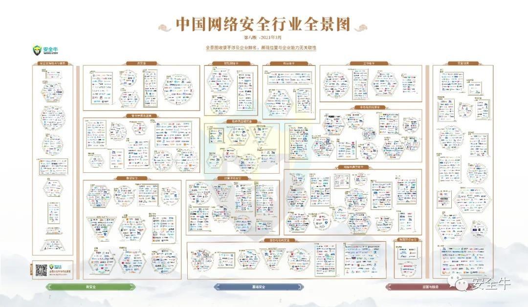 中国网络安全行业全景图
