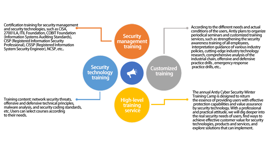Security Consulting And Training Service Antiy Labs The Next